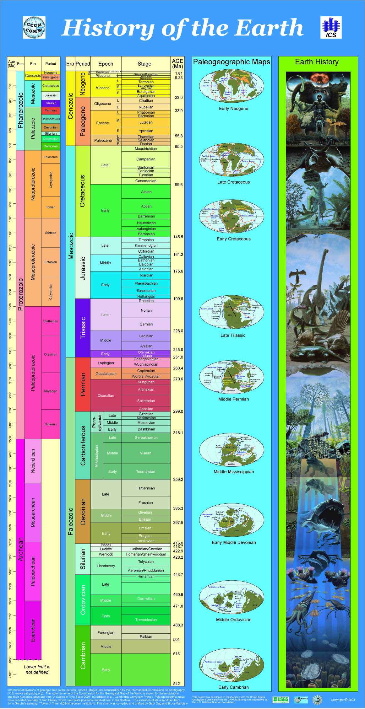 Geological Changes In Nature Earth History