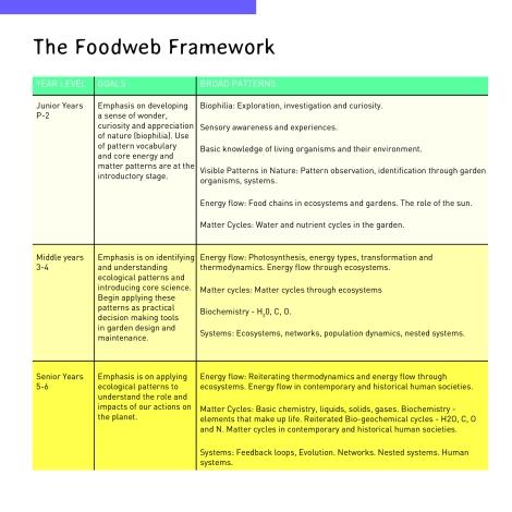 foodwebframework
